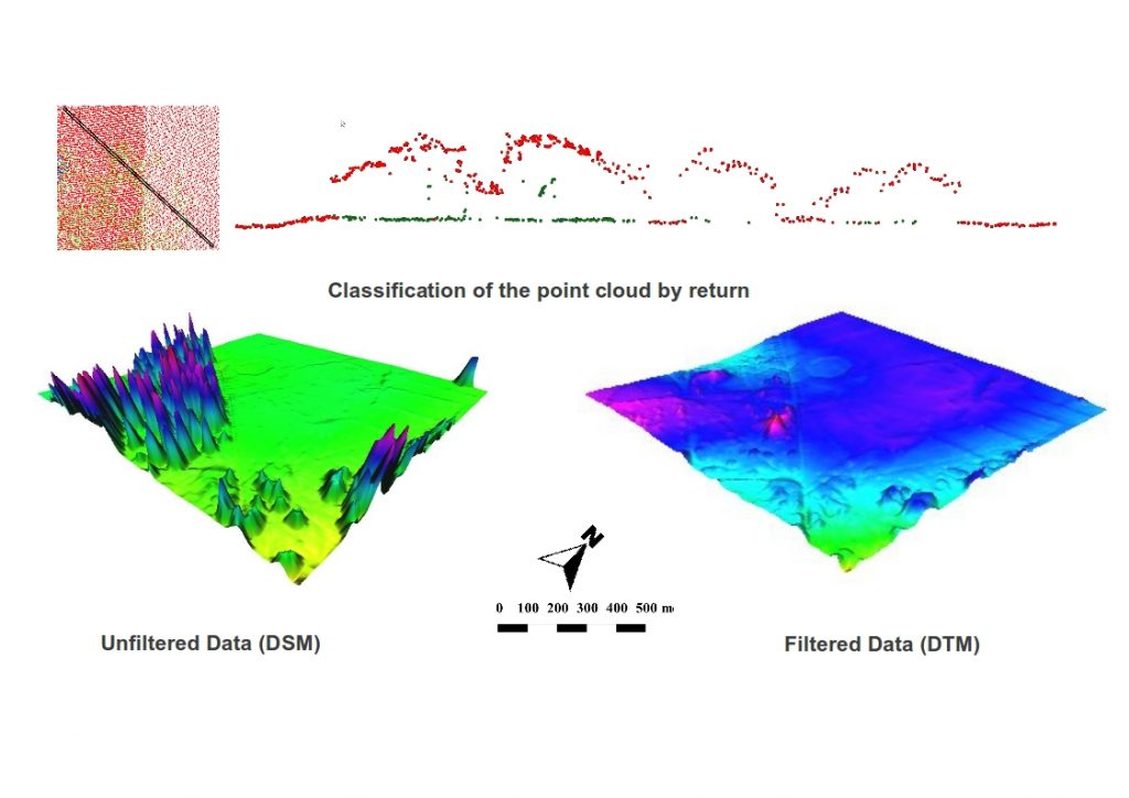 Classification of laser points by height and subsequent terrain models