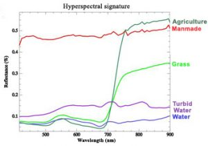 hyperspectral signature